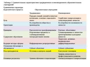 Таблица 1 Сравнительные характеристики традиционного и инновационного образов