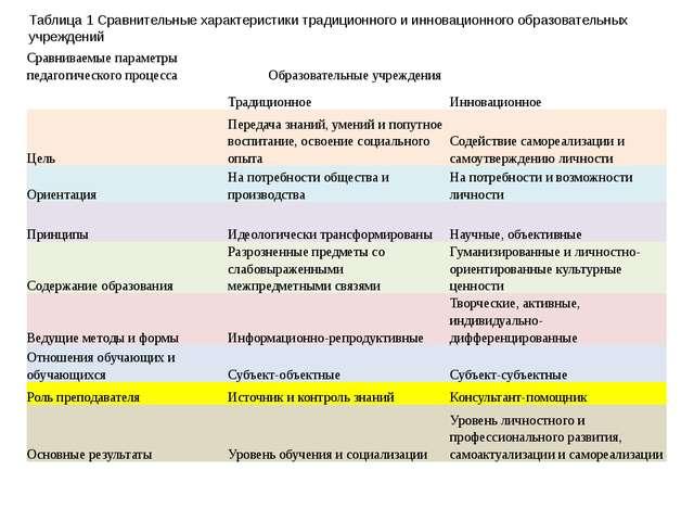 Таблица 1 Сравнительные характеристики традиционного и инновационного образов...