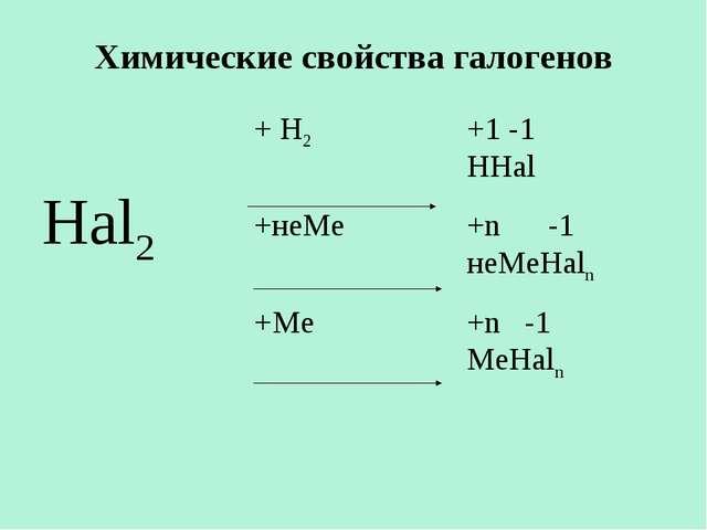 Химические свойства галогенов Hal2+ Н2+1 -1 HHal +неМе+n -1 неМеHaln +Ме...
