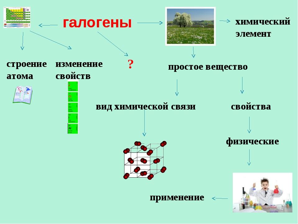 галогены строение атома изменение свойств свойства физические применение хими...