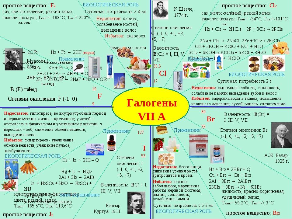 Галогены VII A Муассан,1886г. 19 F 9 В (F) = I Степени окисления: F (-1, 0) К...