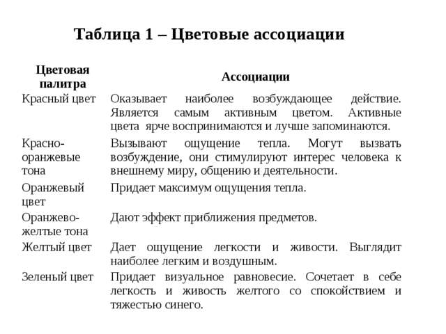 Таблица 1 – Цветовые ассоциации Цветовая палитраАссоциации Красный цвет О...