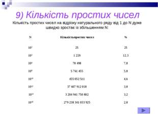 9) Кількість простих чисел Кількість простих чисел на відрізку натурального р