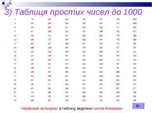 3) Таблиця простих чисел до 1000 Червоним кольором в таблиці виділено числа-б