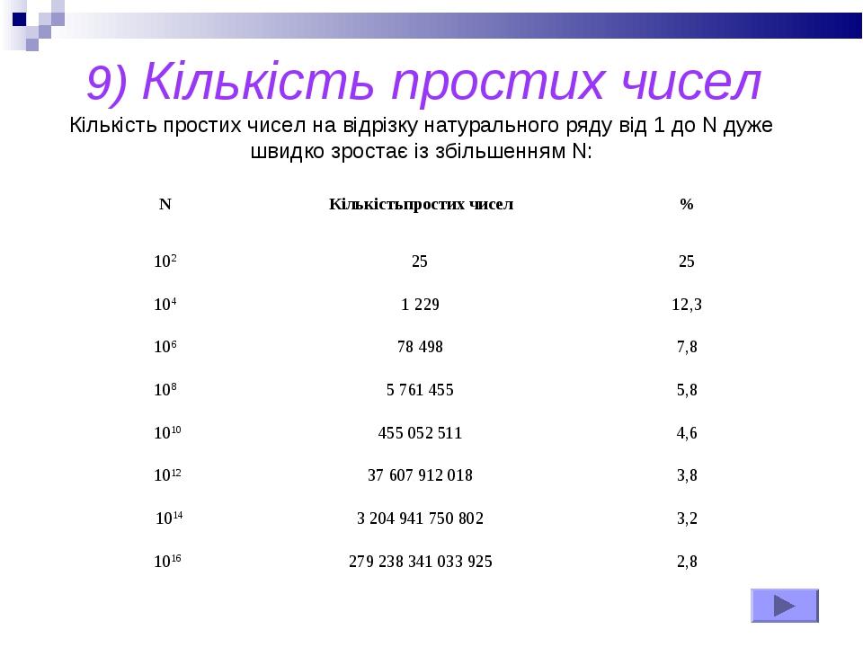 9) Кількість простих чисел Кількість простих чисел на відрізку натурального р...