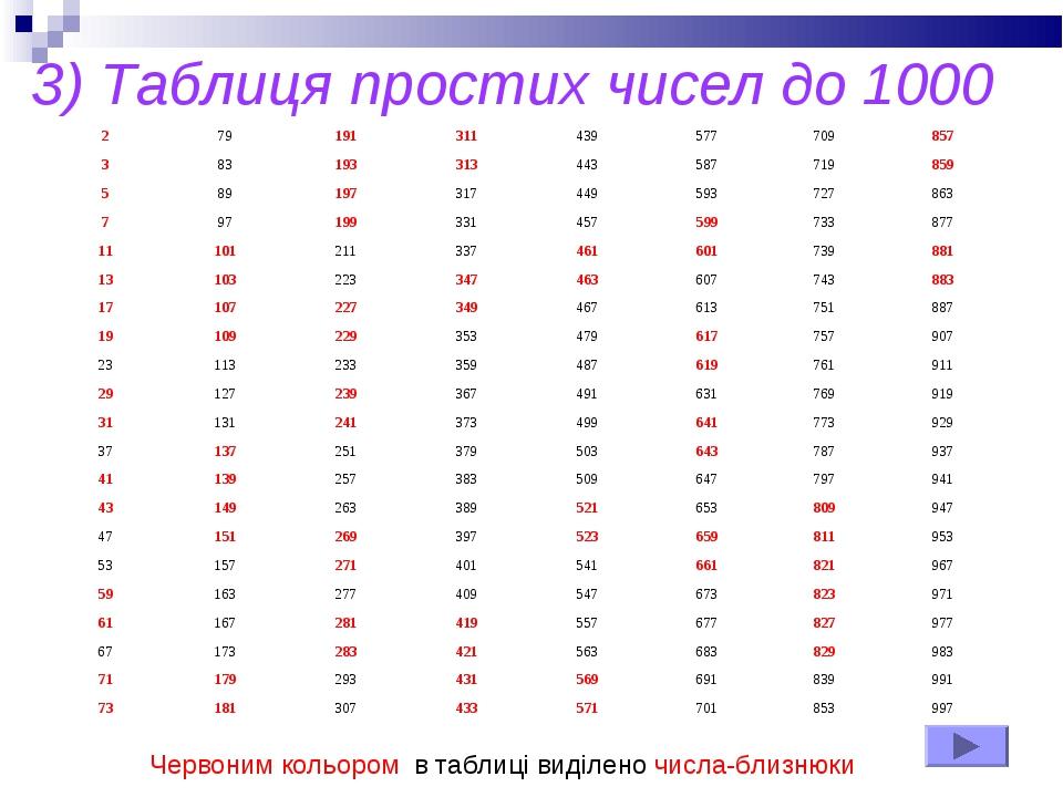 3) Таблиця простих чисел до 1000 Червоним кольором в таблиці виділено числа-б...