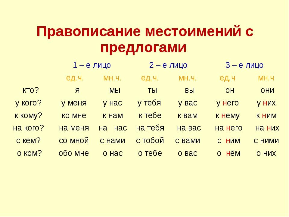 Правописание местоимений с предлогами 1 – е лицо2 – е лицо3 – е лицо ед...