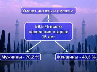 59,5% всего населения старше 15 лет Умеют читать и писать: Женщины - 48,3%