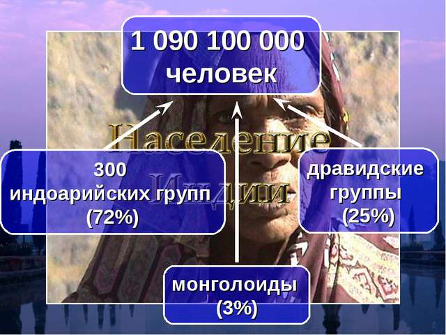 1 090 100 000 человек 300 индоарийских групп (72%) дравидские группы (25%) мо...