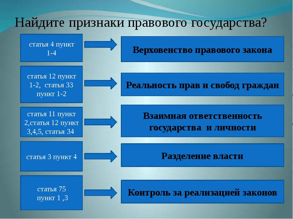 статья 4 пункт 1-4 статья 12 пункт 1-2, статья 33 пункт 1-2 статья 11 пункт...
