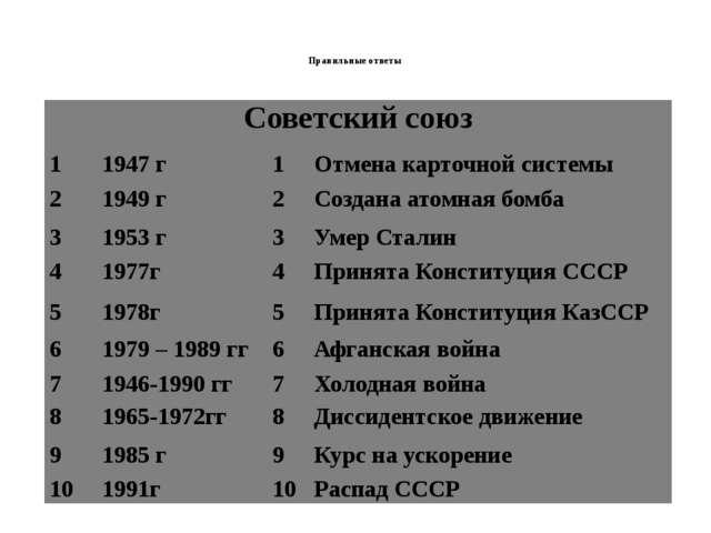 Правильные ответы Советский союз  1 1947 г 1 Отменакарточной системы 2 1949...