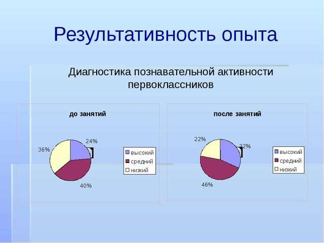 Результативность опыта Диагностика познавательной активности первоклассников