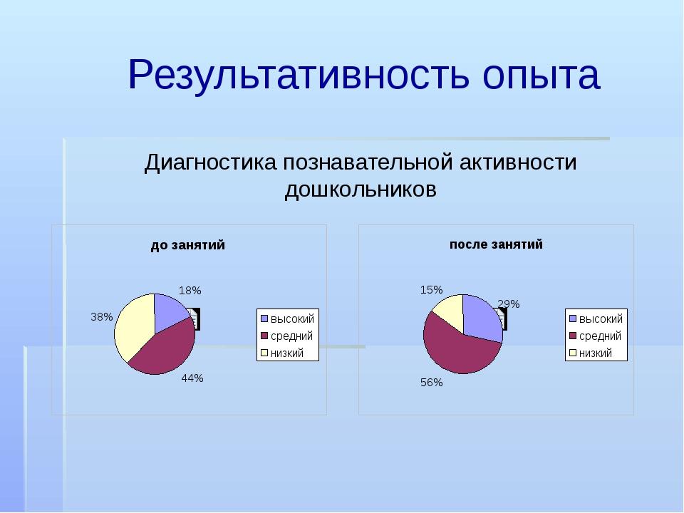 Результативность опыта Диагностика познавательной активности дошкольников
