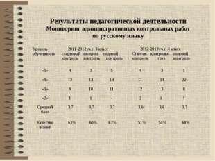 Результаты педагогической деятельности Мониторинг административных контрольны