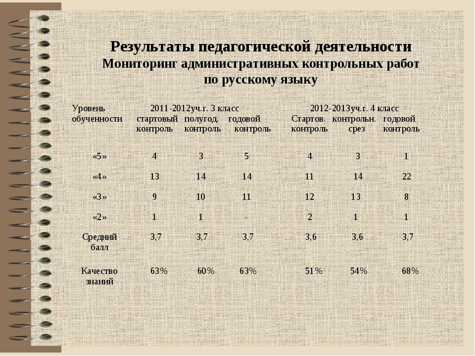 Результаты педагогической деятельности Мониторинг административных контрольны...