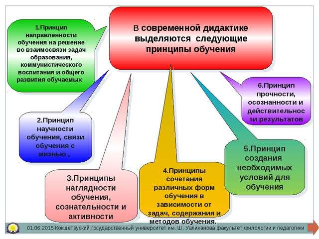 В современной дидактике выделяются следующие принципы обучения 1.Принцип напр...