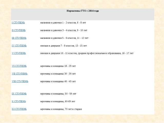 Нормативы ГТО с 2014 года I СТУПЕНЬ мальчики и девочки 1 - 2 классов, 6 - 8...
