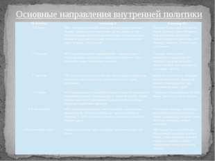 Основные направления внутренней политики РЕФОРМЫ Александр II Александр III 1