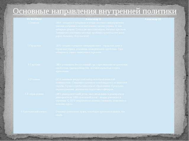 Основные направления внутренней политики РЕФОРМЫ Александр II Александр III...