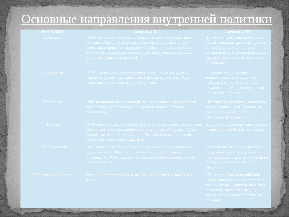Основные направления внутренней политики РЕФОРМЫ Александр II Александр III 1...