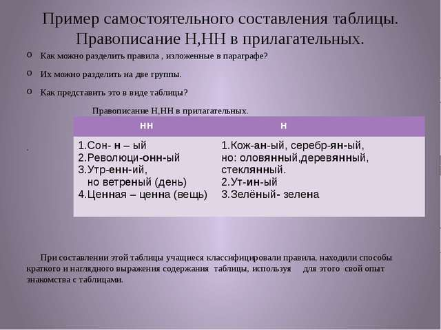 Пример самостоятельного составления таблицы. Правописание Н,НН в прилагательн...