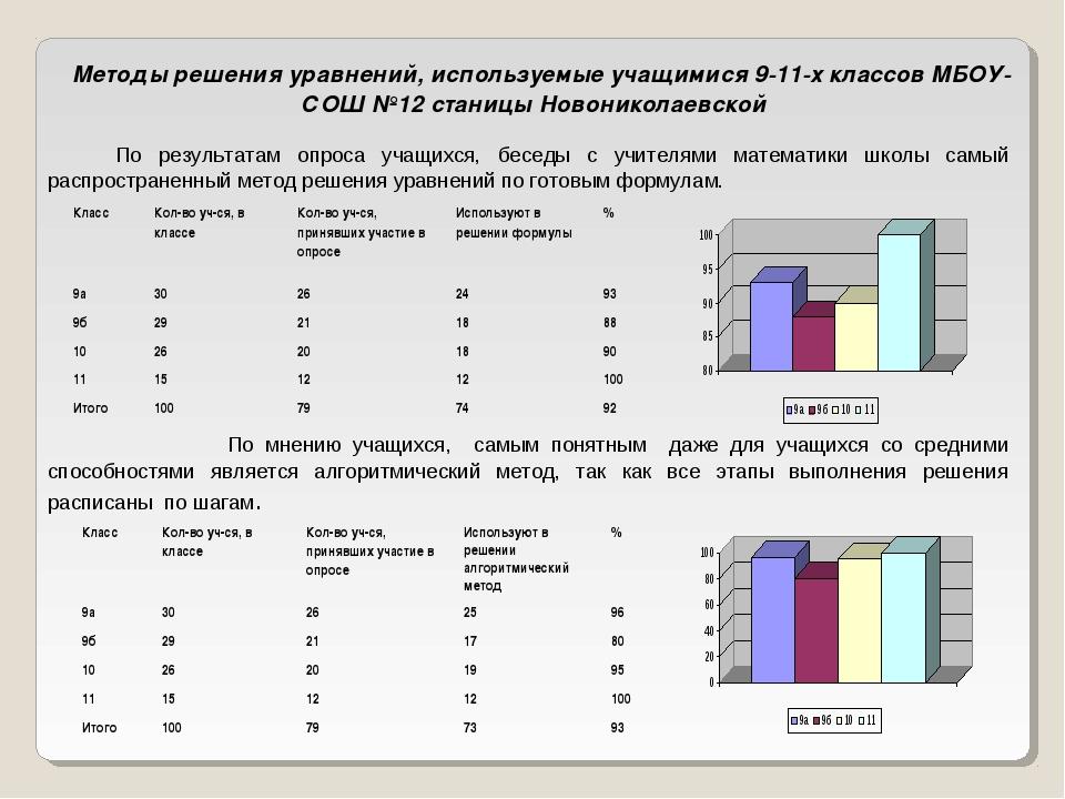 Методы решения уравнений, используемые учащимися 9-11-х классов МБОУ-СОШ №12...