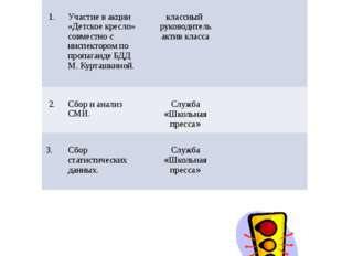 Январь № Мероприятия Ответственные Группа учащихся 1. Участие в акции «Детск