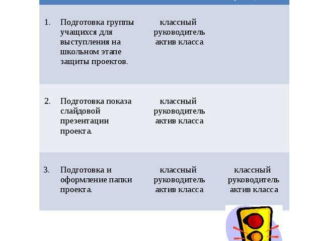 Апрель № Мероприятия Ответственные Группа учащихся 1. Подготовка группы учащ...