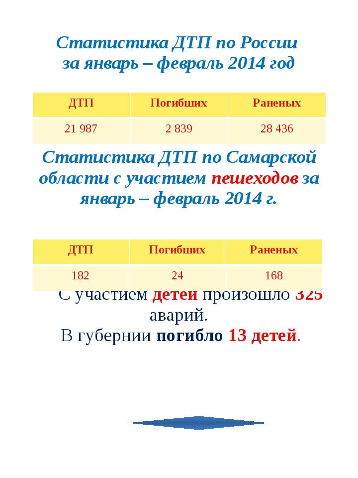ДТП Погибших Раненых 21 987 2 839 28 436 ДТП Погибших Раненых 182 24 168 Ста...