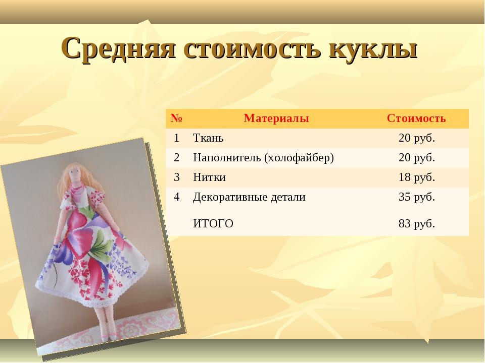 Средняя стоимость куклы №МатериалыСтоимость 1Ткань 20 руб. 2Наполнитель...