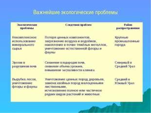 Важнейшие экологические проблемы Экологические проблемы Следствия проблем Рай