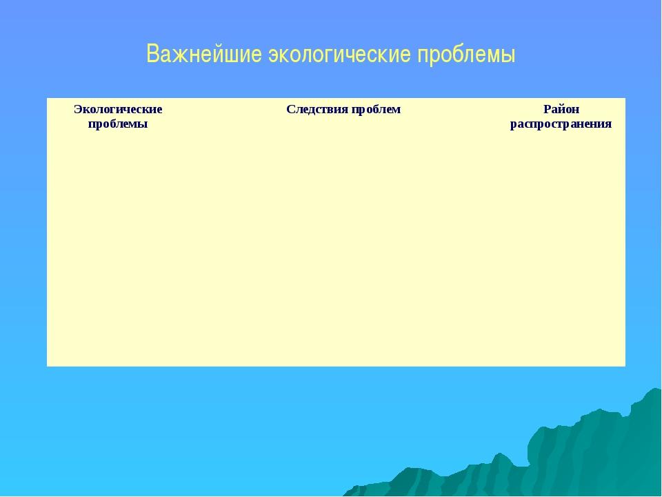 Важнейшие экологические проблемы Экологические проблемы Следствия проблем Рай...