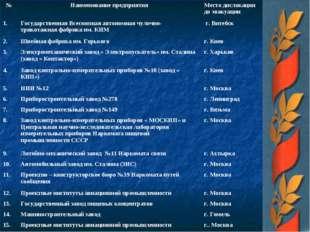 №Наименование предприятияМесто дислокации до эвакуации 1. Государственная