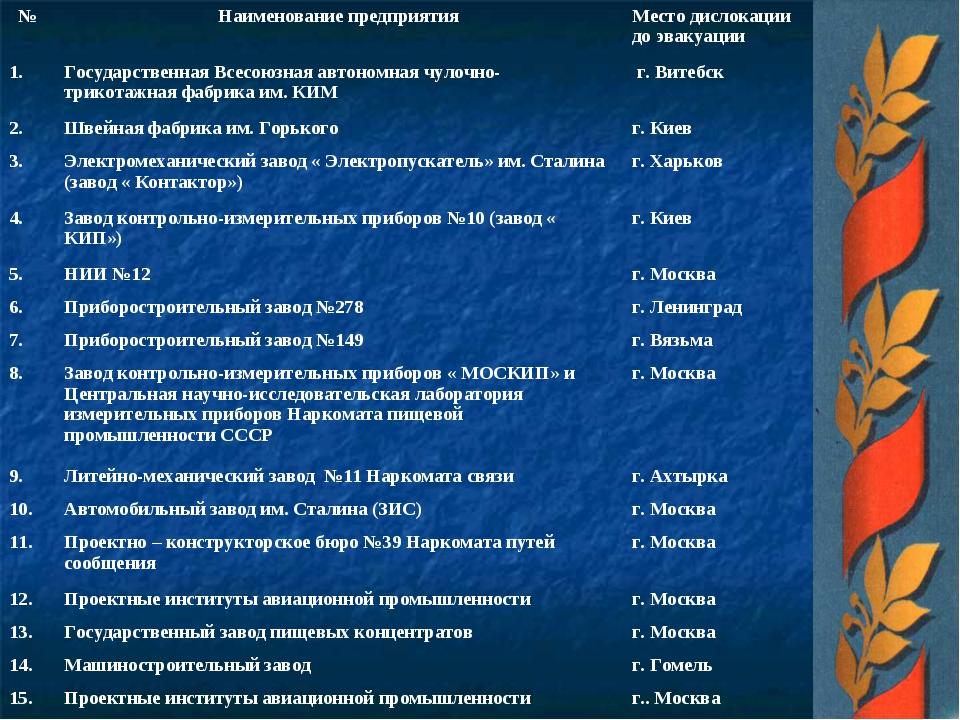 №Наименование предприятияМесто дислокации до эвакуации 1. Государственная...