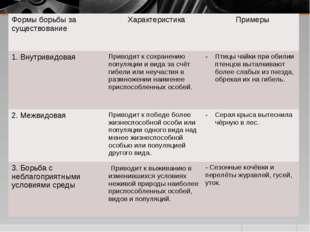 Формы борьбы за существование Характеристика Примеры 1. ВнутривидоваяПриво