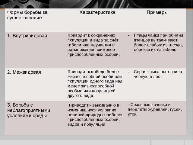 Формы борьбы за существование Характеристика Примеры 1. ВнутривидоваяПриво...