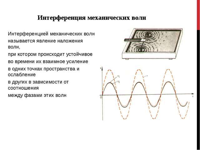 Интерференция механических волн Интерференцией механических волн называется я...