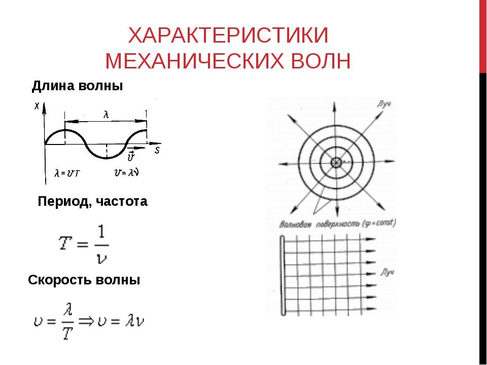 ХАРАКТЕРИСТИКИ МЕХАНИЧЕСКИХ ВОЛН Скорость волны Длина волны Период, частота