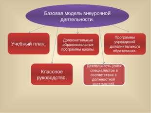 Учебный план. Программы учреждений дополнительного образования. Дополнительны