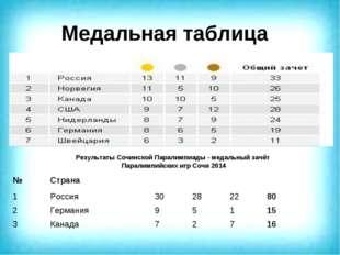 Медальная таблица Результаты Сочинской Паралимпиады - медальный зачёт Паралим