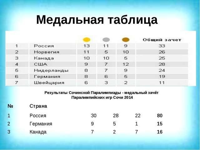 Медальная таблица Результаты Сочинской Паралимпиады - медальный зачёт Паралим...