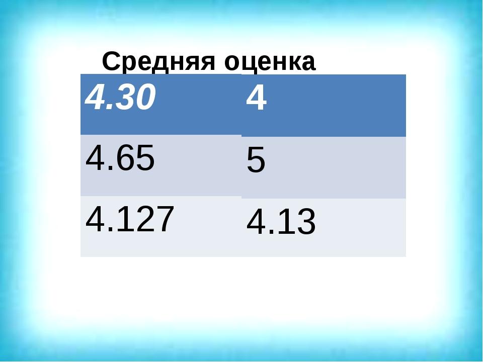 Средняя оценка 4.30 4.65 4.127 4 5 4.13