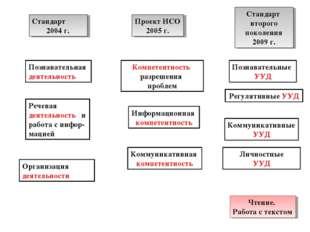 Стандарт 2004 г. Проект ИСО 2005 г. Стандарт второго поколения 2009 г. Познав