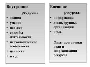 Внутренние ресурсы: знания умения навыки способы деятельности психологические