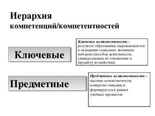 Ключевые Предметные Иерархия компетенций/компетентностей Ключевые компетентно