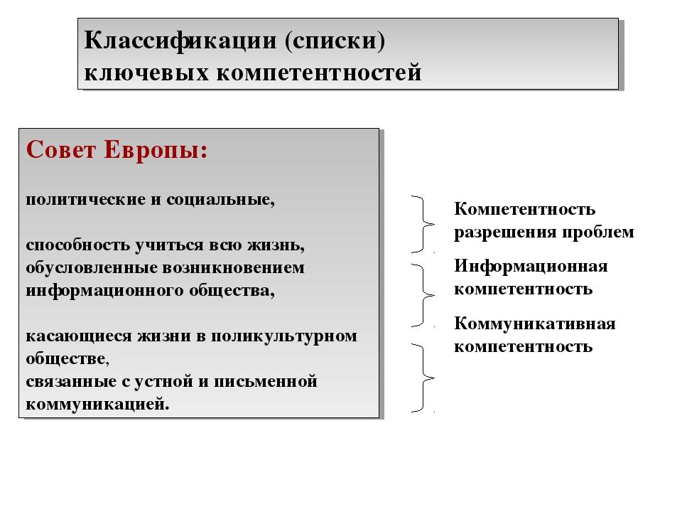 Классификации (списки) ключевых компетентностей Совет Европы: политические и...