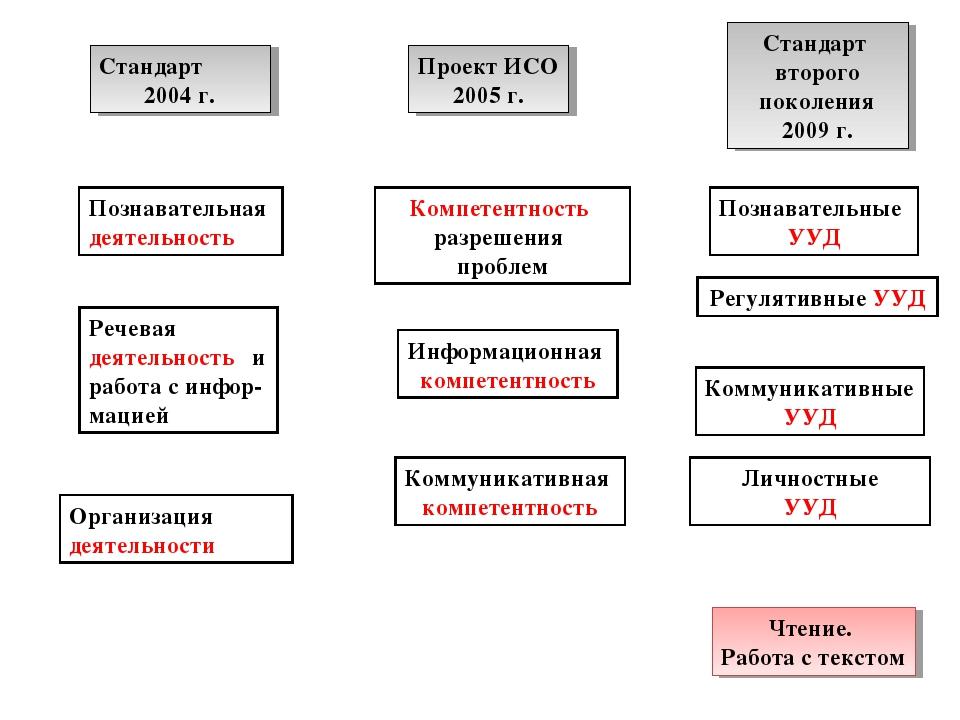 Стандарт 2004 г. Проект ИСО 2005 г. Стандарт второго поколения 2009 г. Познав...