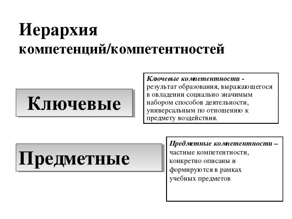 Ключевые Предметные Иерархия компетенций/компетентностей Ключевые компетентно...