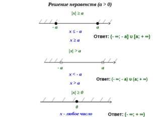 |х| ≥ a Решение неравенств (a > 0) - a a x ≤ - a x ≥ a |х| > a 0 x - любое ч