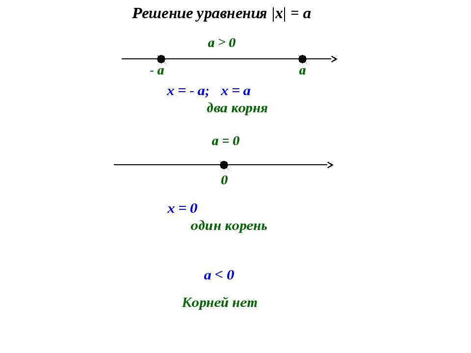 - a a x = - a; x = a два корня 0 x = 0 один корень a > 0 a = 0 a < 0 Корней н...